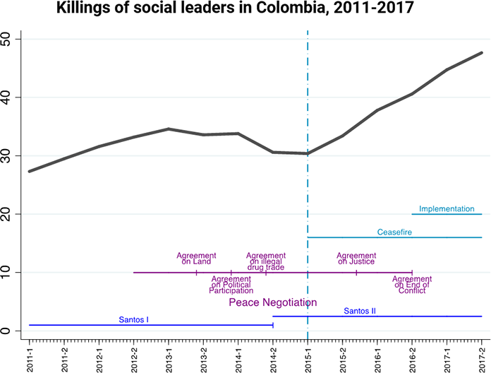 Graph showing a rise in killings of social leaders in Colombia alongside relevant events (2011-17)