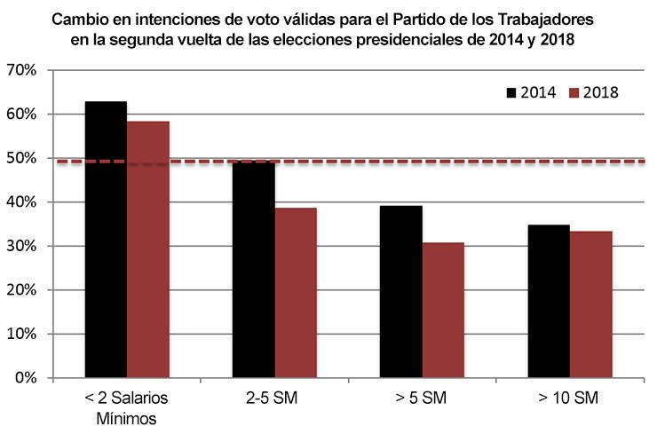 Gráfico que muestra el declive en intenciones de voto para el PT entre 2014 y 2018, desagregado por ingreso