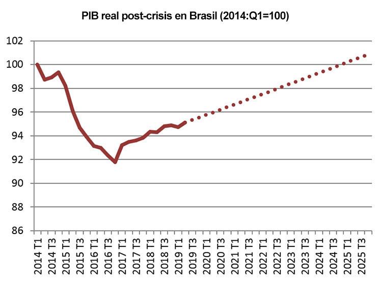 Gráfico que muestra el PIB post-crisis real en Brasil (desde 2014, con proyección hasta 2025)