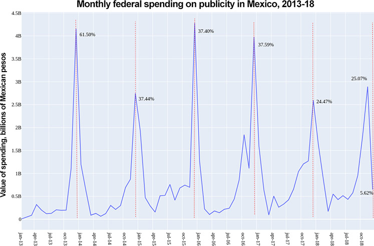 Graph showing monthly federal spending on publicity in Mexico, with clear spikes at the end of each calendar year