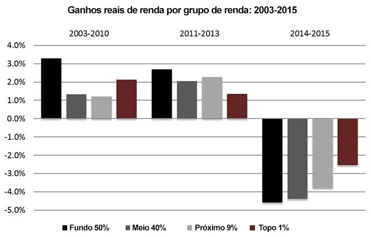 Ganhos reais de renda por grupo de renda: 2003-2015, Brasil