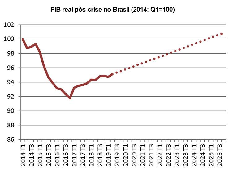 PIB real pós-crise no Brasil (2014: Q1=100)