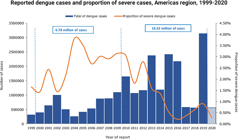 Distribution of reported dengue cases and proportion of severe dengue cases, Americas, 1999-2020