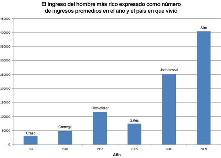 El ingreso del hombre más rico expresado como número de ingresos promedios en el año y el país en que vivió