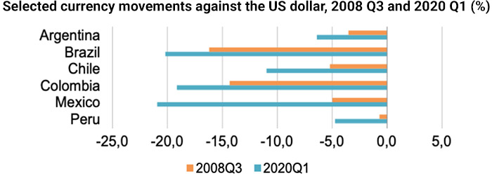 Selected currency movements against the US dollar, 2008 Q3 and 2020 Q1