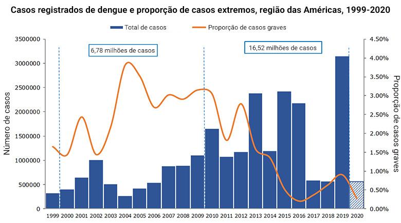 Casos registrados de dengue e proporção de casos extremos, região das Américas. 1999-2020