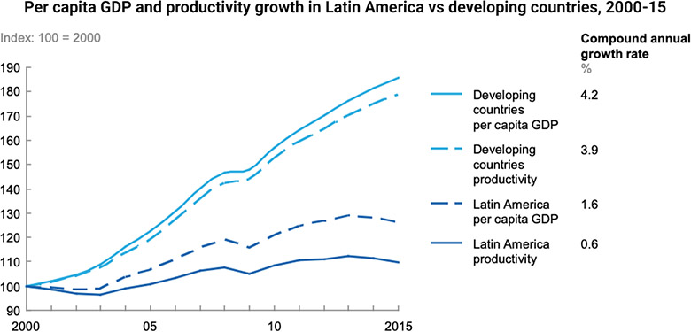 Per capita GDP and productivity growth in Latin America vs developing countries, 2000-15