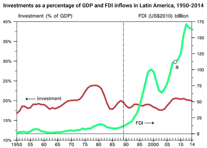 Investments as a percentage of GDP and FDI inflows in Latin America, 1950-2014