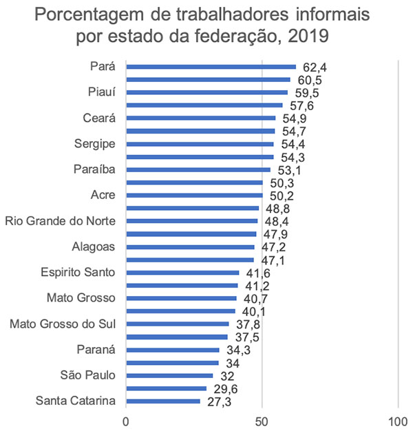 Brazil percentage of informal workers by state