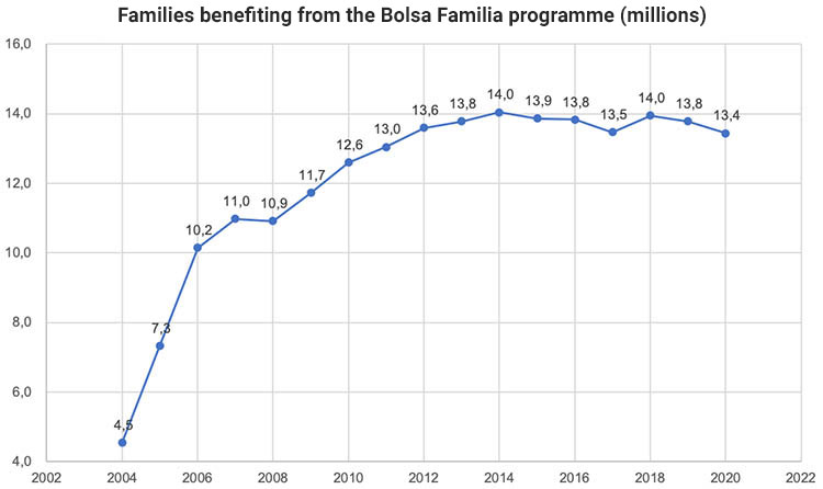 Beneficiaries of Bolsa Familia, in millions