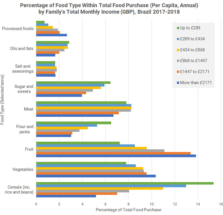 Percentage of Food Type Within Total Food Purchase (Per Capita, Annual)by Family's Total Monthly Income (GBP), Brazil 2017-2018