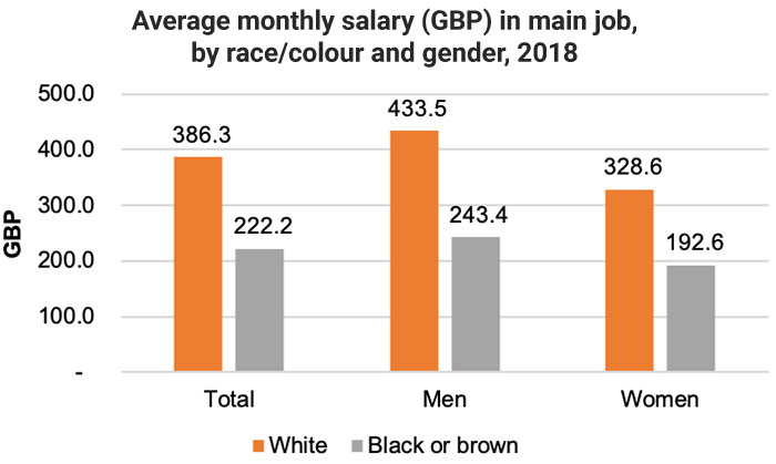 Brazil wages by race and gender