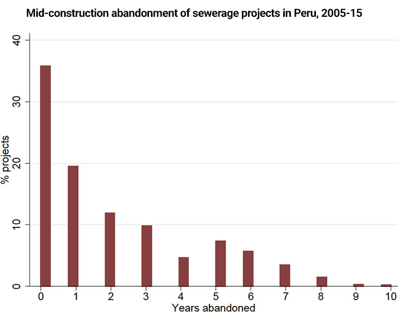 Graph showing mid-construction abandonment of sewerage projects in Peru, 2005-15