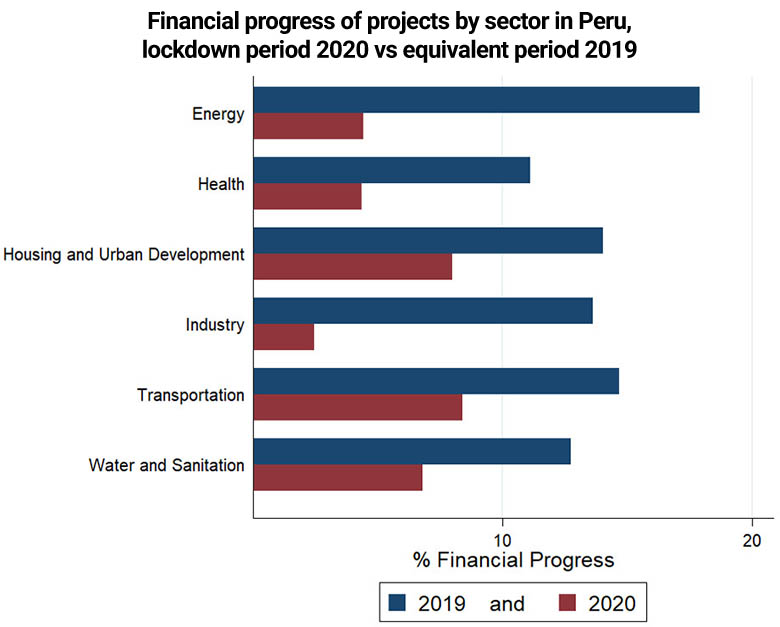 Graph showing financial progress of projects by sector in Peru, lockdown period 2020 vs equivalent period 2019