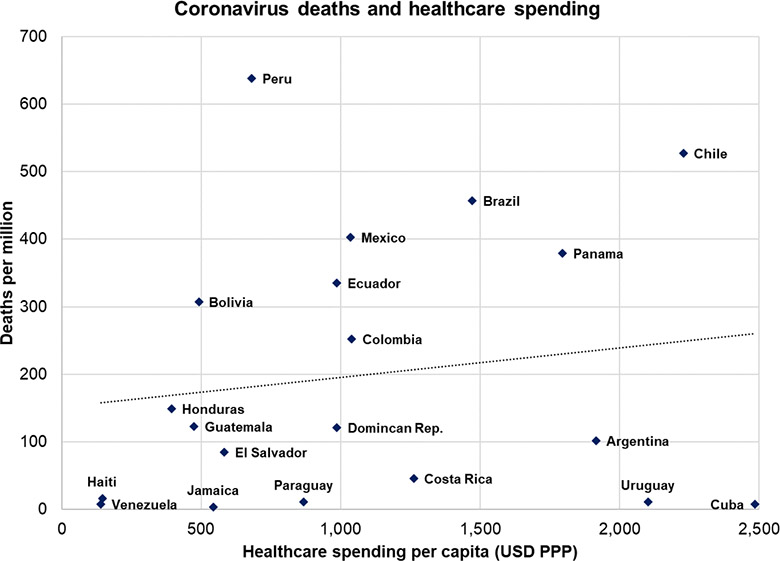 Graph showing coronavirus deaths in relation to healthcare spending in Latin America