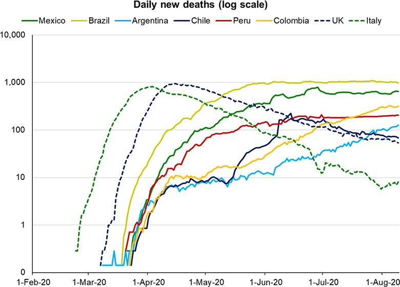 Daily COVID-19 deaths in Latin America for selected countries (log scale)