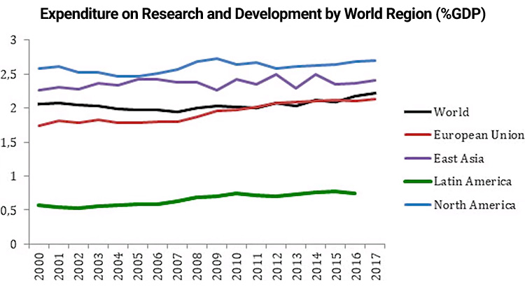 Graph of Expenditure on R&D by World Region, showing Latin America at a far lower level