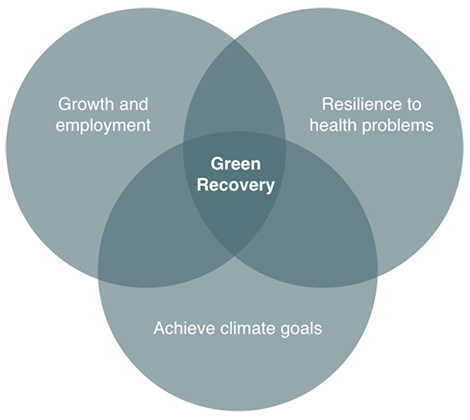 Venn diagram showing the overlap between different aspects of a green recovery plan