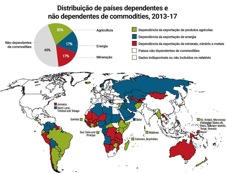 Distribuição de países dependentes e não dependentes de commodities, 2013-17