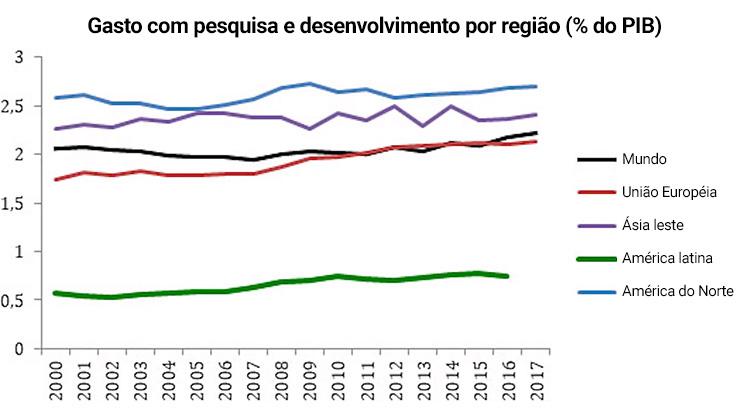 Gasto com pesquisa e desenvolvimento por região (% do PIB)