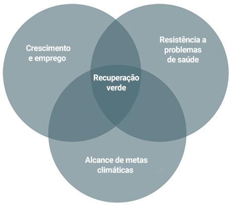 Diagrama de Venn mostrando a sobreposição entre os diferentes aspectos de um plano de recuperação verde