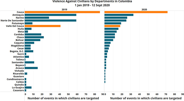 Violece Against Civilians by Department in Colombia