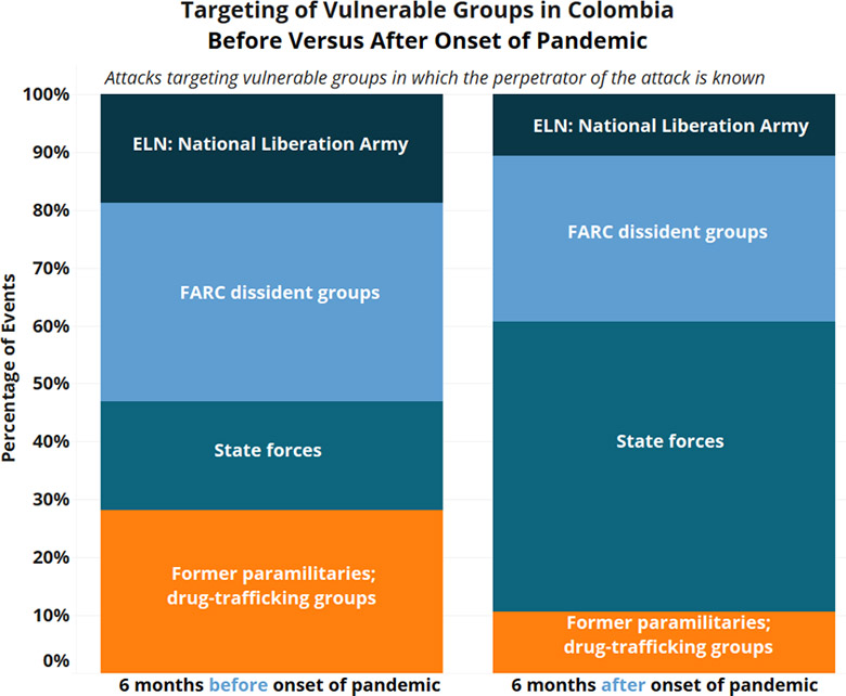 Targeting of Vulnerable Groups in Colombia Before and After Onset of the Pandemic