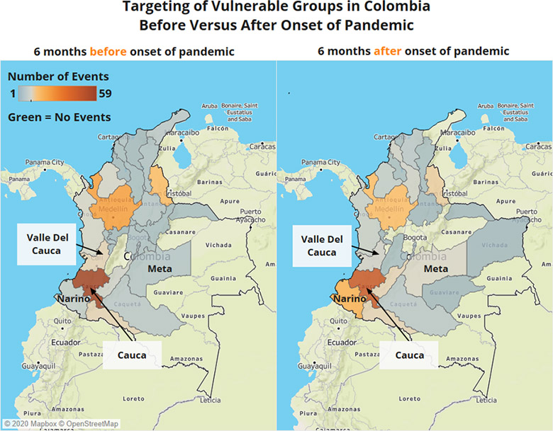 Targeting of Vulnerable Groups in Colombia Before and After the Pandemic by Department