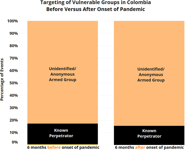 Targeting of Vulnerable Groups in Colombia Before and After Onset of Pandemic