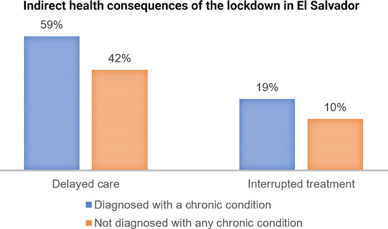 Graph showing indirect health consequences of El Salvador's lockdown measures