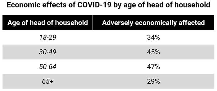 Economic effects of COVID-19 by age of head of household, Ecuador