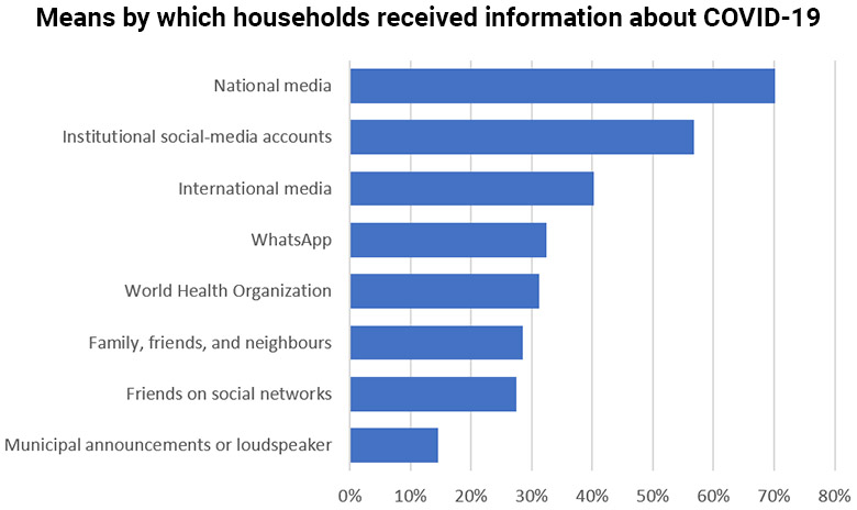 Means by which households received information about COVID-19 in Ecuador
