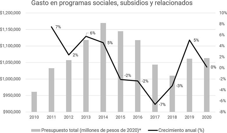 Gasto en programas sociales, subsidios y relacionados en Mexico, 2010-20