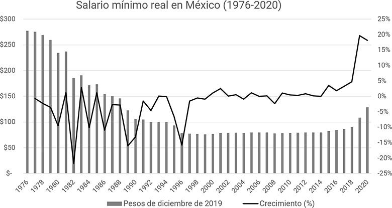 Salario mínimo real en México (1976-2020)