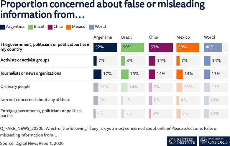 Graph showing concerns about sources of false or misleading information in Argentina, Brazil, Chile, Mexico, and the wider world