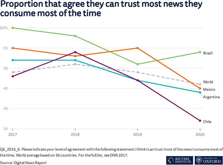 Graph showing declining levels of trust in news consumed in Mexico, Argentina, and Chile, but less so Brazil (2017-20)
