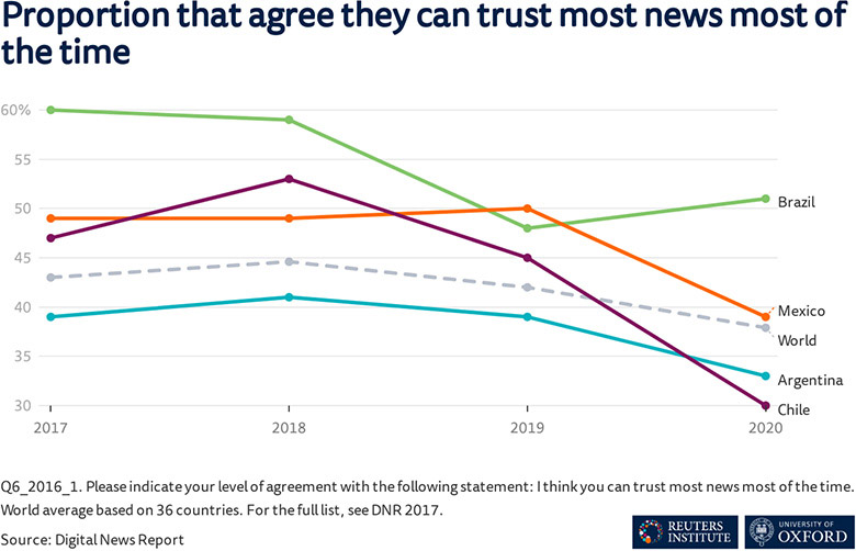 Graph showing declining levels of trust in news in Mexico, Argentina, and Chile, but less so Brazil (2017-20)