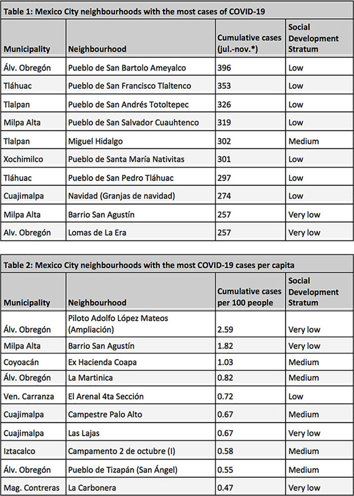 Tables showing areas with the highest absolute and per capita cases of COVID-19 in Mexico City