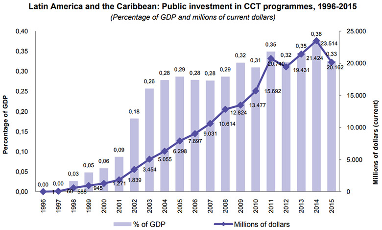Public investment in CCT programmes in Latin America, 1996-2015