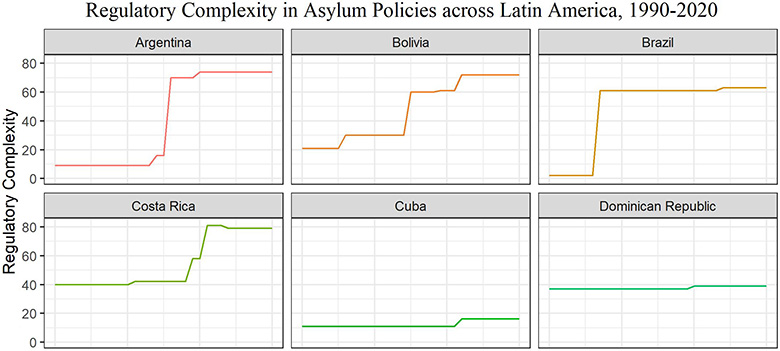 Series of graphs showing changes in regulatory complexity in asylum policies in Latin America from 1990 to 2020