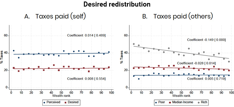 Graphs showing desired levels of taxation on oneself and on others according to wealth