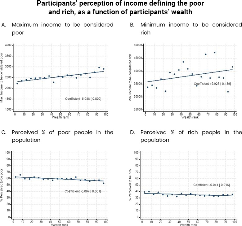 Set of four graphs showing differences in perceptions of wealth and poverty in Mexico accordingly to position on a wealth scale