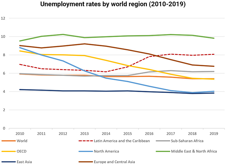 Graph showing world unemployment rates 2010-209, with a notable increase for Latin America post-2014