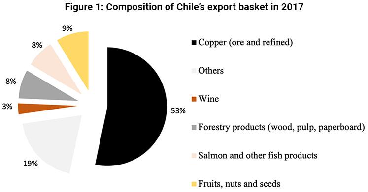 Principales exportaciones de Chile en 2017 (UN Comrade 2019)