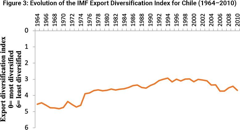 Evolución del Índice de Diversificación de Exportaciones del Fondo Monetario Internacional para Chile (1964-2010)