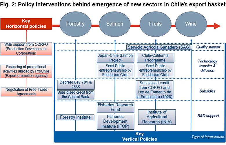 Mapa de intervenciones de política que subyacen al surgimiento de nuevos sectores en la canasta exportadora de Chile
