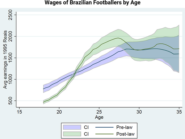 Graph showing changes in Brazilian footballers' wages before and after the Pele Law