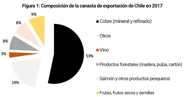Composición de la canasta de exportación de Chile en 2017