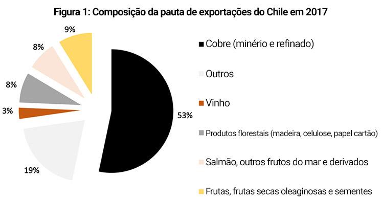 Pauta das exportações do Chile, 2017