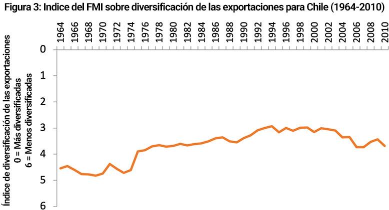 Figura 3: Indice del FMI sobre diversificación de las exportaciones para Chile (1964-2010)